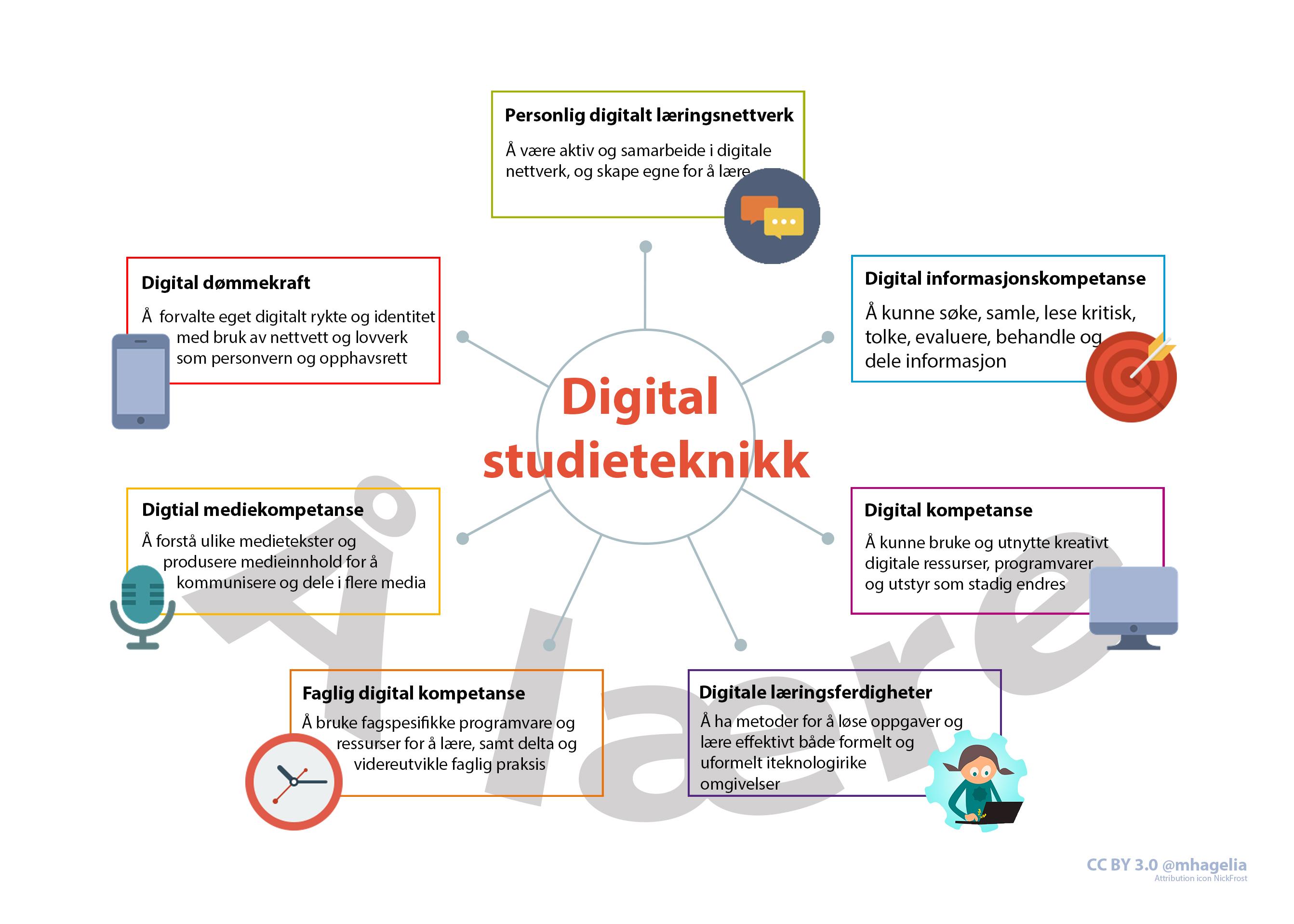 Å lære - digital studieteknikk